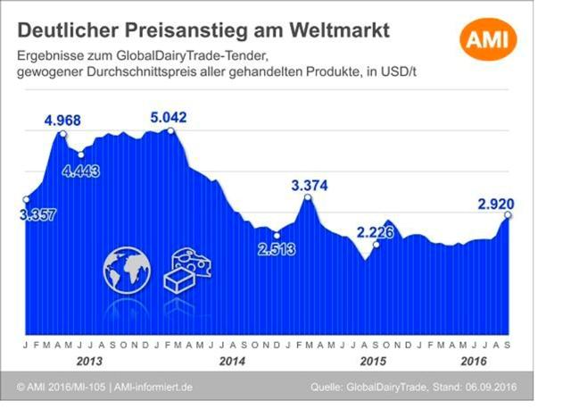 grafik-milch-weltmarkt